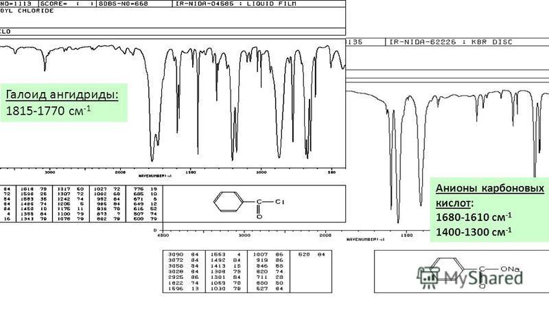 Галоид ангидриды: 1815-1770 см -1 Анионы карбоновых кислот: 1680-1610 см -1 1400-1300 см -1