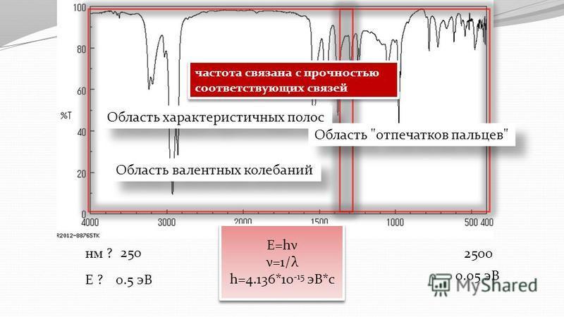 Наиболее интенсивными являются пики, отвечающие валентным колебаниям Наиболее важные и надежно интерпретируемые характеристические полосы поглощения располагаются в коротковолновой области частот (4000 до 1500 см -1 ) Область валентных колебаний E=hν