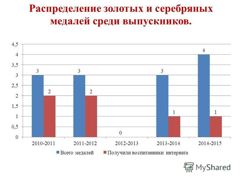 Распределение золотых и серебряных медалей среди выпускников.