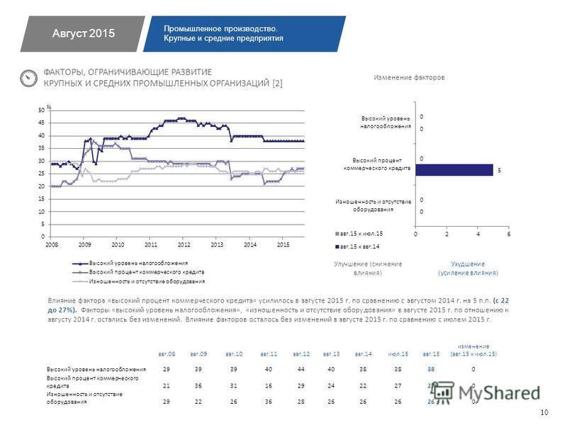 Влияние фактора «высокий процент коммерческого кредита» усилилось в августе 2015 г. по сравнению с августом 2014 г. на 5 п.п. (с 22 до 27%). Факторы «высокий уровень налогообложения», «изношенность и отсутствие оборудования» в августе 2015 г. по отно