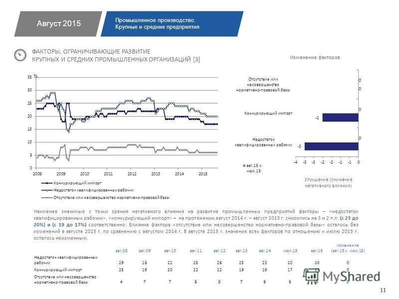 Наименее значимые с точки зрения негативного влияния на развитие промышленных предприятий факторы – «недостаток квалифицированных рабочих», «конкурирующий импорт» – на протяжении август 2014 г. – август 2015 г. снизились на 3 и 2 п.п. (с 23 до 20%) и