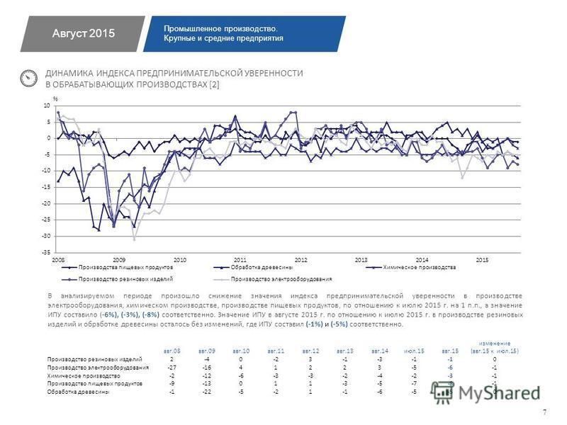 В анализируемом периоде произошло снижение значения индекса предпринимательской уверенности в производстве электрооборудования, химическом производстве, производстве пищевых продуктов, по отношению к июлю 2015 г. на 1 п.п., а значение ИПУ составило (
