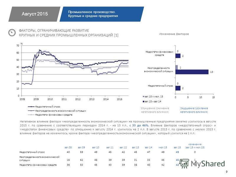 ФАКТОРЫ, ОГРАНИЧИВАЮЩИЕ РАЗВИТИЕ КРУПНЫХ И СРЕДНИХ ПРОМЫШЛЕННЫХ ОРГАНИЗАЦИЙ [1] Негативное влияние фактора «неопределенность экономической ситуации» на промышленные предприятия заметно усилилось в августе 2015 г. по сравнению с соответствующим период