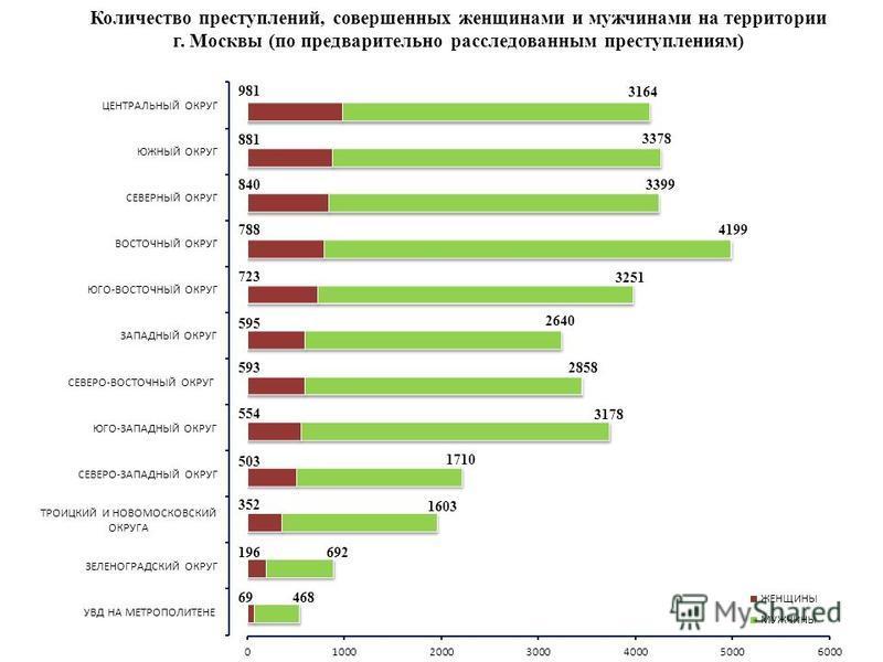 Количество преступлений, совершенных женщинами и мужчинами на территории г. Москвы (по предварительно расследованным преступлениям)