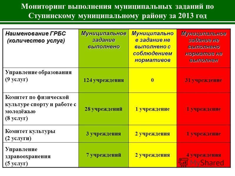 Мониторинг выполнения муниципальных заданий по Ступинскому муниципальному району за 2013 год 61% 6% 17%16% Наименование ГРБС (количество услуг) Муниципальное задание выполнено Муниципально е задание не выполнено с соблюдением нормативов Муниципальное