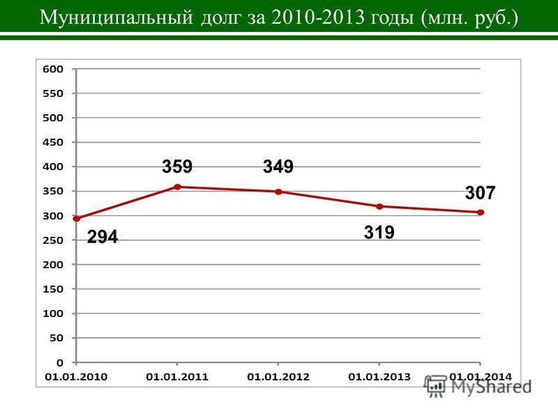 Муниципальный долг за 2010-2013 годы (млн. руб.) 294 359349 319 307