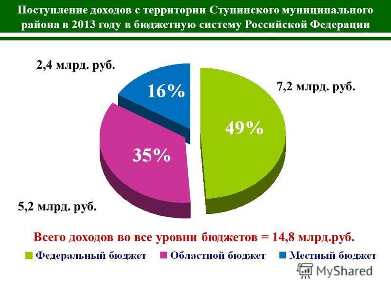 7,2 млрд. руб. 5,2 млрд. руб. Поступление доходов с территории Ступинского муниципального района в 2013 году в бюджетную систему Российской Федерации 2,4 млрд. руб. Всего доходов во все уровни бюджетов = 14,8 млрд.руб.