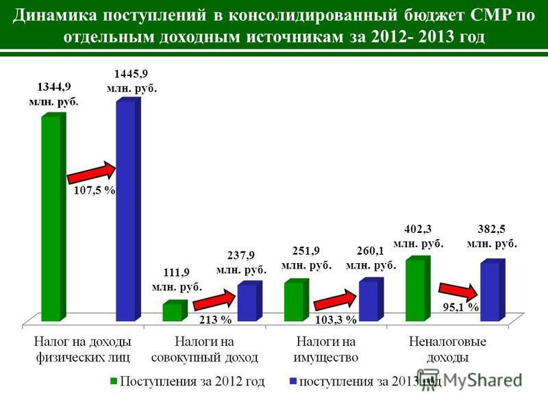Динамика поступлений в консолидированный бюджет СМР по отдельным доходным источникам за 2012- 2013 год 61% 6% 17%16% 1445,9 млн. руб. 111,9 млн. руб. 237,9 млн. руб. 251,9 млн. руб. 260,1 млн. руб. 402,3 млн. руб. 382,5 млн. руб. 107,5 % 213 %103,3 %
