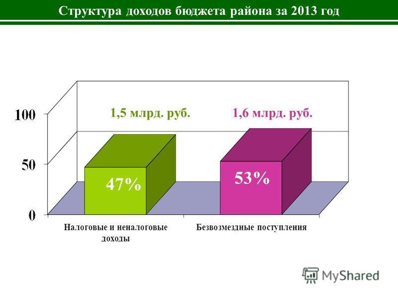 Структура доходов бюджета района за 2013 год 1,5 млрд. руб. 47% 53% 1,6 млрд. руб.