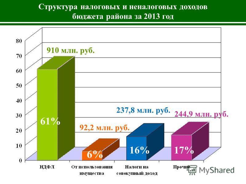 Структура налоговых и неналоговых доходов бюджета района за 2013 год 910 млн. руб. 92,2 млн. руб. 244,9 млн. руб. 61% 6% 17%16% 237,8 млн. руб.
