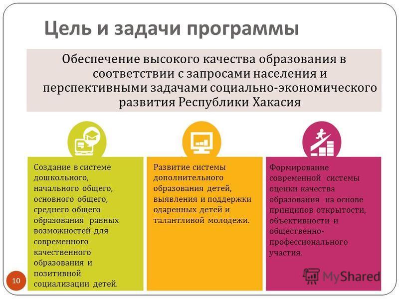 Цель и задачи программы 10 Обеспечение высокого качества образования в соответствии с запросами населения и перспективными задачами социально - экономического развития Республики Хакасия Создание в системе дошкольного, начального общего, основного об