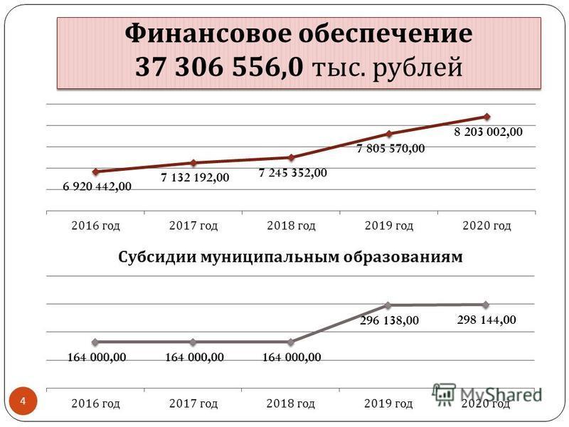 Финансовое обеспечение 37 306 556,0 тыс. рублей 4