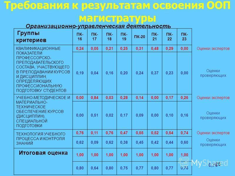 25 Требования к результатам освоения ООП магистратуры Организационно-управленческая деятельность Группы критериев ПК- 16 ПК- 17 ПК- 18 ПК- 19 ПК-20 ПК- 21 ПК- 22 ПК- 23 КВАЛИФИКАЦИОННЫЕ ПОКАЗАТЕЛИ ПРОФЕССОРСКО- ПРЕПОДАВАТЕЛЬСКОГО СОСТАВА, УЧАСТВУЮЩЕГ