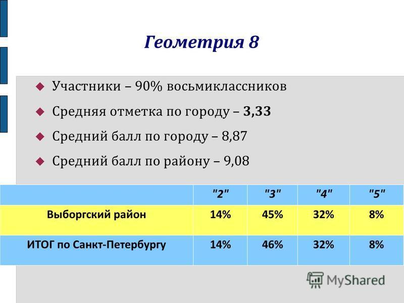 Геометрия 8 Участники – 90% восьмиклассников Средняя отметка по городу – 3,33 Средний балл по городу – 8,87 Средний балл по району – 9,08 2345 Выборгский район 14%45%32%8% ИТОГ по Санкт-Петербургу 14%46%32%8%