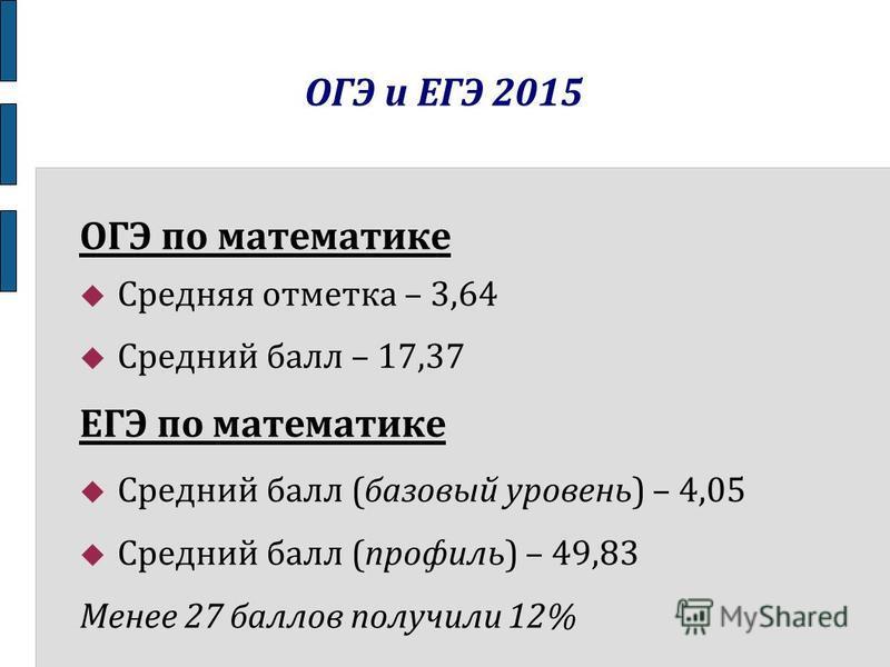 ОГЭ и ЕГЭ 2015 ОГЭ по математике Средняя отметка – 3,64 Средний балл – 17,37 ЕГЭ по математике Средний балл (базовый уровень) – 4,05 Средний балл (профиль) – 49,83 Менее 27 баллов получили 12%