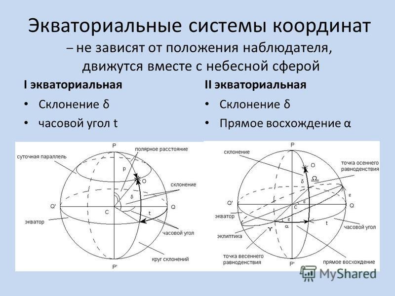 Экваториальные системы координат – не зависят от положения наблюдателя, движутся вместе с небесной сферой I экваториальная Склонение δ часовой угол t II экваториальная Склонение δ Прямое восхождение α