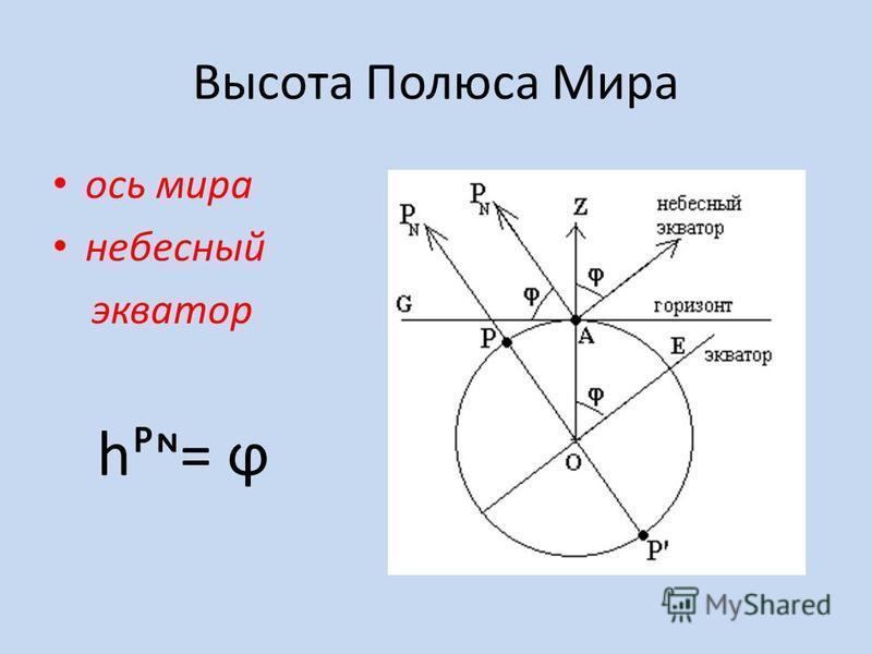 Высота Полюса Мира ось мира небесный экватор h= ϕ