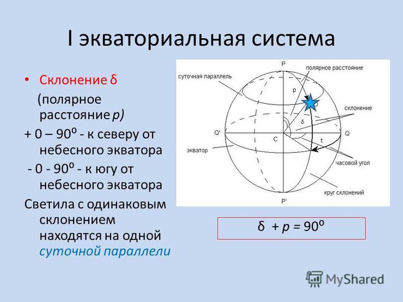 I экваториальная система Склонение δ (полярное расстояние p) + 0 – 90 - к северу от небесного экватора - 0 - 90 - к югу от небесного экватора Светила с одинаковым склонением находятся на одной суточной параллели δ + p = 90