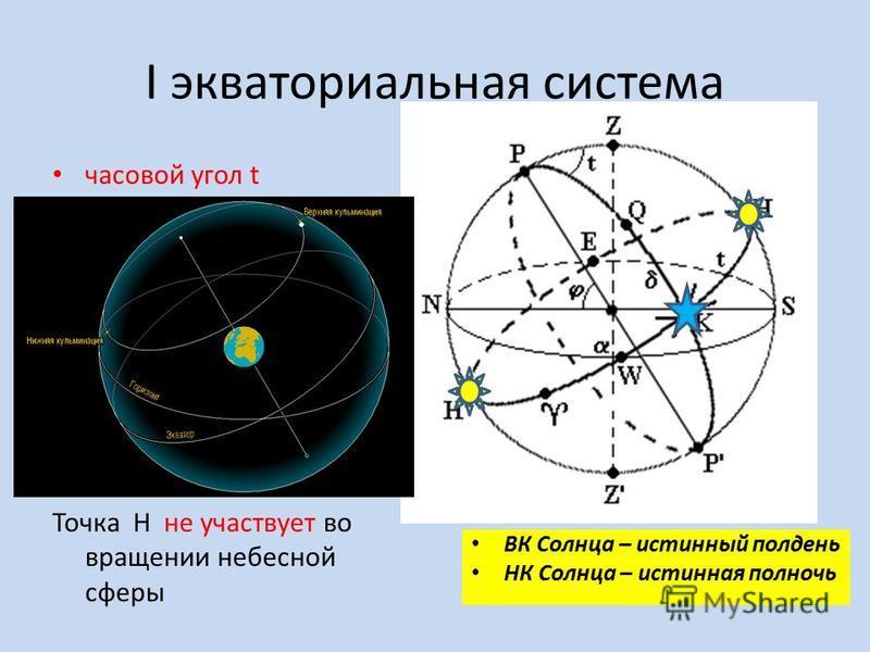 I экваториальная система часовой угол t от наивысшей точки небесного экватора Н к западу (H-K) 0 - 24 t = 0 – верхняя кульминация ВК t = 12 - нижняя кульминация НК Точка Н не участвует во вращении небесной сферы ВК Солнца – истинный полдень НК Солнца