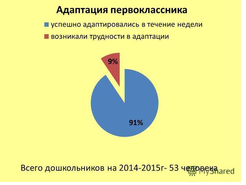 Всего дошкольников на 2014-2015 г- 53 человека