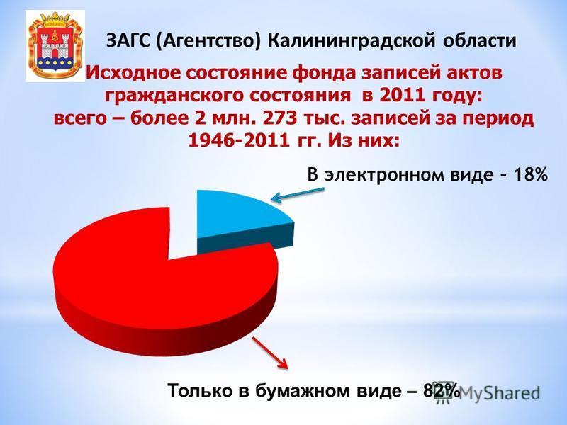 Исходное состояние фонда записей актов гражданского состояния в 2011 году: всего – более 2 млн. 273 тыс. записей за период 1946-2011 гг. Из них: В электронном виде – 18% Только в бумажном виде – 82% ЗАГС (Агентство) Калининградской области