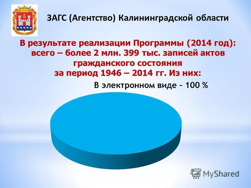 В результате реализации Программы (2014 год): всего – более 2 млн. 399 тыс. записей актов гражданского состояния за период 1946 – 2014 гг. Из них: ЗАГС (Агентство) Калининградской области В электронном виде – 100 %