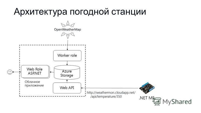 Azure Storage Worker role Веб- интерфейс Web Role ASP.NET Web API Облачное приложение.NET MF http://weathermon.cloudapp.net/ /api/temperature/350 Архитектура погодной станции