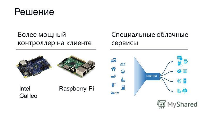 Решение Более мощный контроллер на клиенте Специальные облачные сервисы Intel Galileo Raspberry Pi