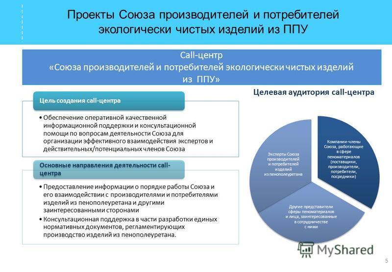 Проекты Союза производителей и потребителей экологически чистых изделий из ППУ Call-центр «Союза производителей и потребителей экологически чистых изделий из ППУ» 5 Обеспечение оперативной качественной информационной поддержки и консультационной помо