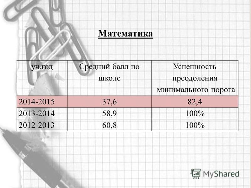 уч.год Средний балл по школе Успешность преодоления минимального порога 2014-201537,682,4 2013-201458,9100% 2012-201360,8100%