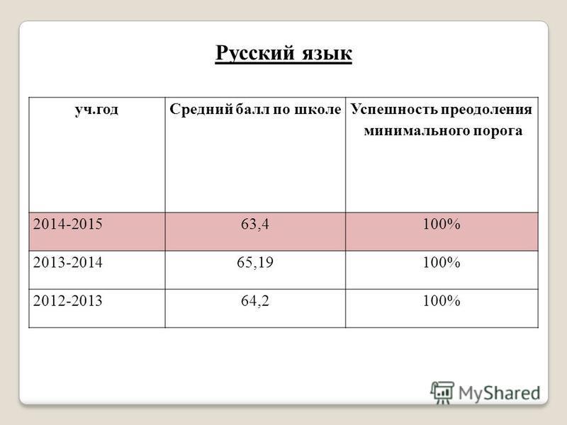 Русский язык уч.год Средний балл по школе Успешность преодоления минимального порога 2014-201563,4100% 2013-201465,19100% 2012-201364,2100%