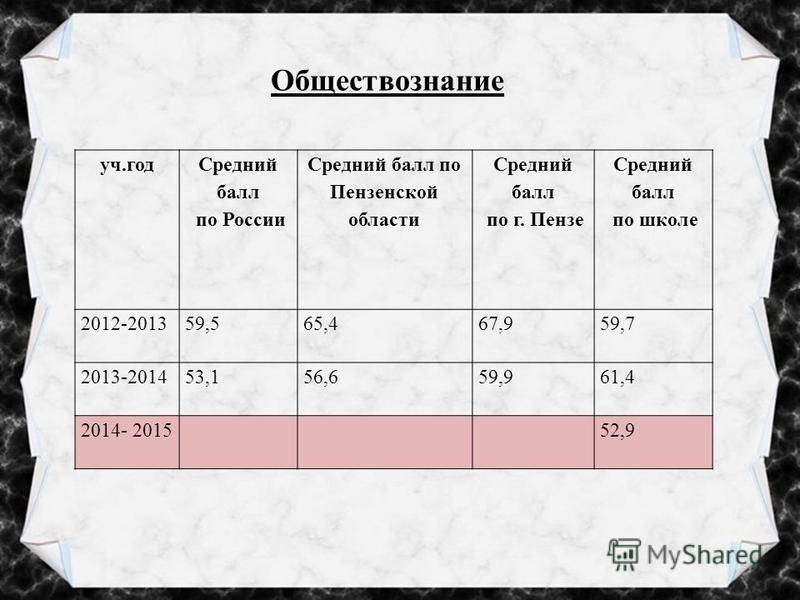 Обществознание уч.год Средний балл по России Средний балл по Пензенской области Средний балл по г. Пензе Средний балл по школе 2012-201359,565,467,959,7 2013-201453,156,659,961,4 2014- 201552,9