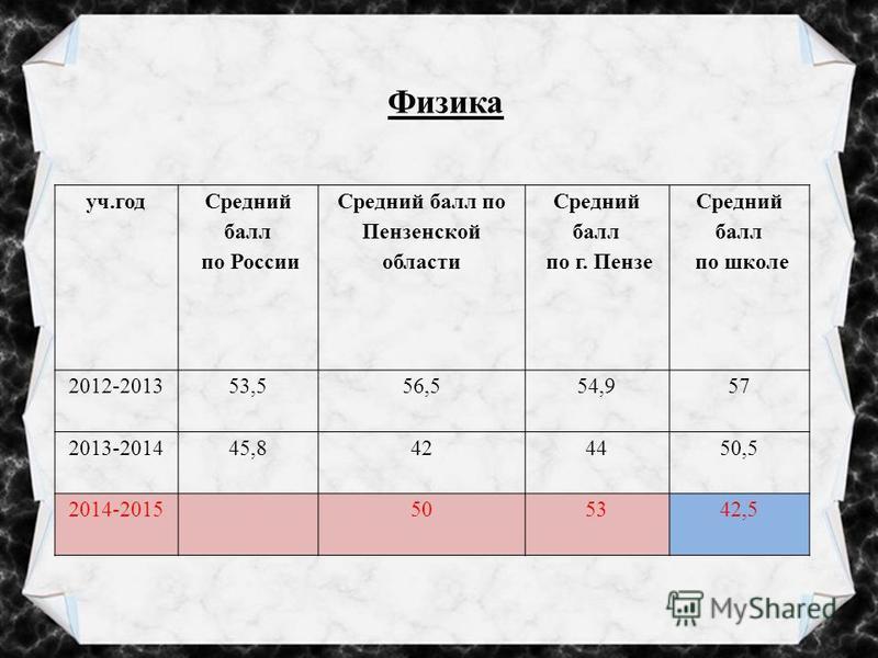 Физика уч.год Средний балл по России Средний балл по Пензенской области Средний балл по г. Пензе Средний балл по школе 2012-201353,556,554,957 2013-201445,8424450,5 2014-2015505342,5