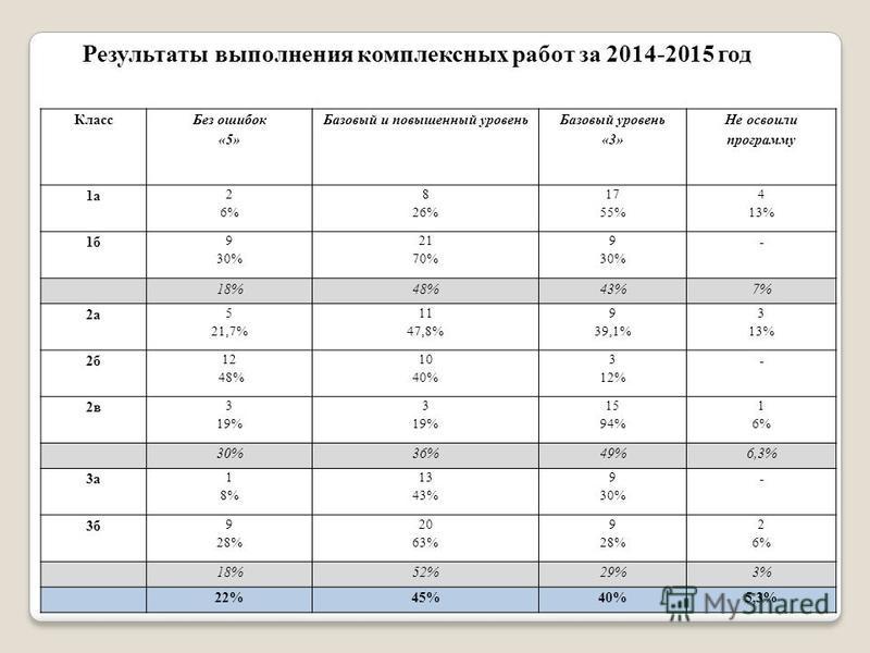 Результаты выполнения комплексных работ за 2014-2015 год Класс Без ошибок «5» Базовый и повышенный уровень Базовый уровень «3» Не освоили программу 1 а 2 6% 8 26% 17 55% 4 13% 1 б 9 30% 21 70% 9 30% - 18%48%43%7% 2 а 5 21,7% 11 47,8% 9 39,1% 3 13% 2