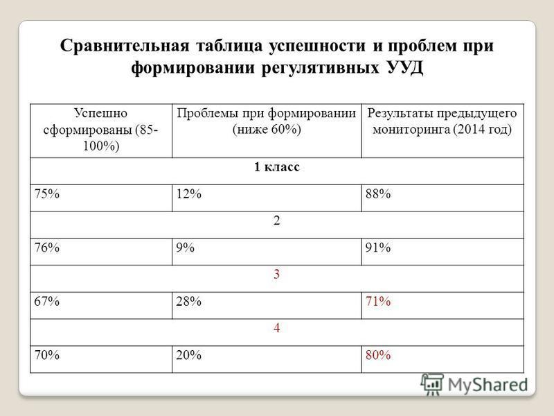 Сравнительная таблица успешности и проблем при формировании регулятивных УУД Успешно сформированы (85- 100%) Проблемы при формировании (ниже 60%) Результаты предыдущего мониторинга (2014 год) 1 класс 75%12%88% 2 76%9%91% 3 67%28%71% 4 70%20%80%