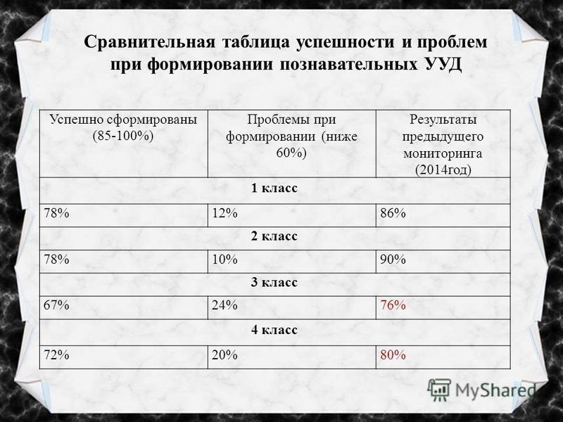 Сравнительная таблица успешности и проблем при формировании познавательных УУД Успешно сформированы (85-100%) Проблемы при формировании (ниже 60%) Результаты предыдущего мониторинга (2014 год) 1 класс 78%12%86% 2 класс 78%10%90% 3 класс 67%24%76% 4 к