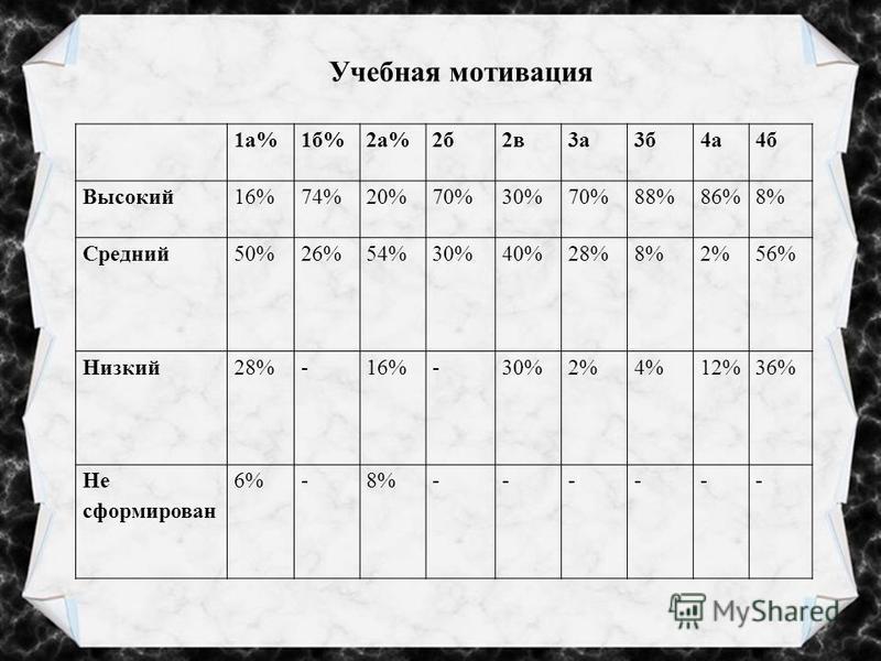 Учебная мотивация 1 а%1 б%2 а%2 б 2 в 3 а 3 б 4 а 4 б Высокий 16%74%20%70%30%70%88%86%8% Средний 50%26%54%30%40%28%8%2%56% Низкий 28%-16%-30%2%4%12%36% Не сформирован 6%-8%------