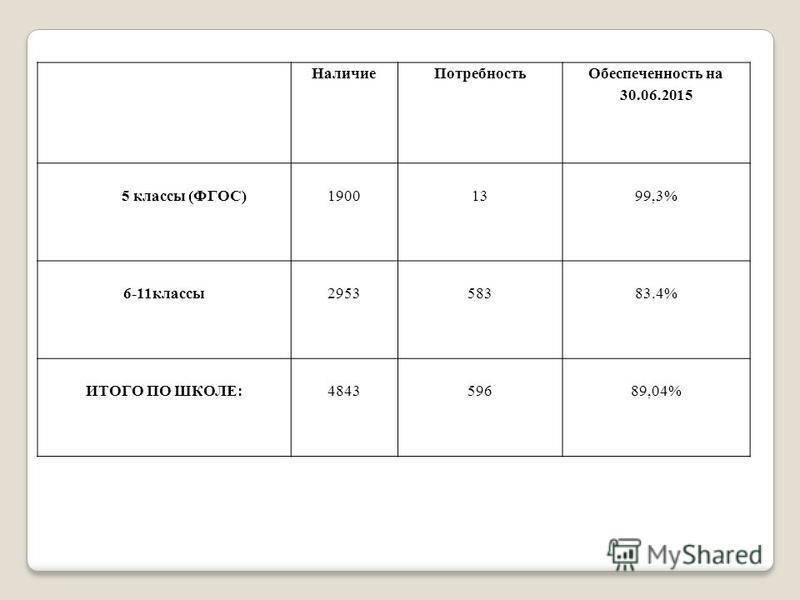 Наличие Потребность Обеспеченность на 30.06.2015 5 классы (ФГОС)19001399,3% 6-11 классы 295358383.4% ИТОГО ПО ШКОЛЕ:484359689,04%