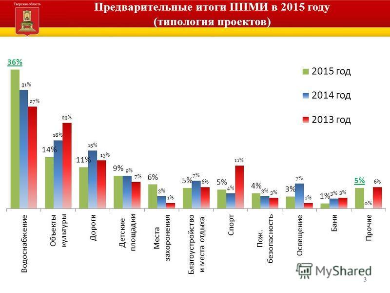 3 Предварительные итоги ППМИ в 2015 году (типология проектов)