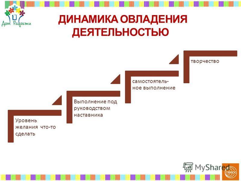 Уровень желания что-то сделать Выполнение под руководством наставника самостоятельное выполнение творчество ДИНАМИКА ОВЛАДЕНИЯ ДЕЯТЕЛЬНОСТЬЮ