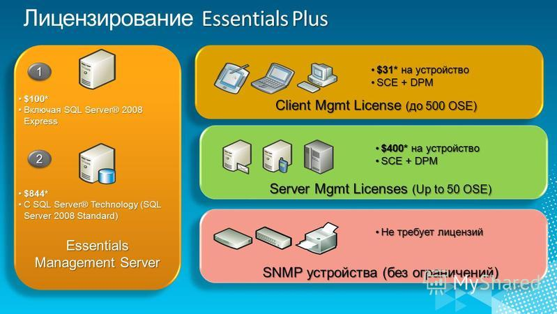 Essentials Management Server 11 $100*$100* Включая SQL Server® 2008 Express Включая SQL Server® 2008 Express 22 $844*$844* С SQL Server® Technology (SQL Server 2008 Standard)С SQL Server® Technology (SQL Server 2008 Standard) Client Mgmt License (до