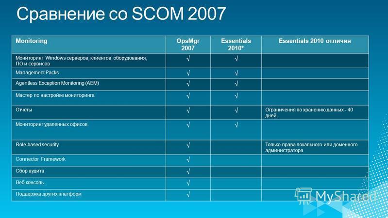 MonitoringOpsMgr 2007 Essentials 2010* Essentials 2010 отличия Мониторинг Windows серверов, клиентов, оборудования, ПО и сервисов Management Packs Agentless Exception Monitoring (AEM) Мастер по настройке мониторинга Отчеты Ограничения по хранению дан
