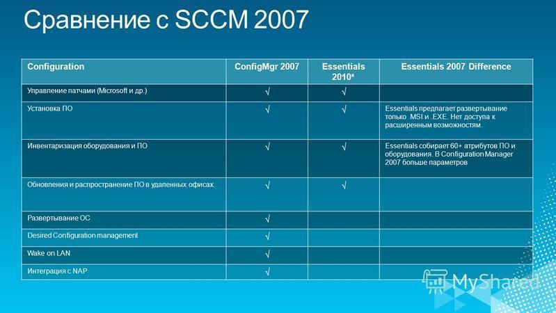 ConfigurationConfigMgr 2007Essentials 2010* Essentials 2007 Difference Управление патчами (Microsoft и др.) Установка ПО Essentials предлагает развертывание только.MSI и.EXE. Нет доступа к расширенным возможностям. Инвентаризация оборудования и ПО Es