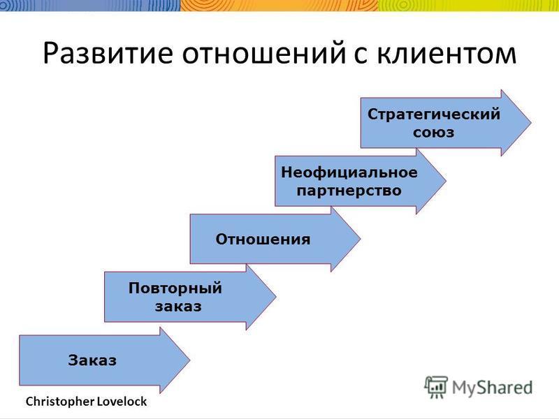 Развитие отношений с клиентом Стратегический союз Неофициальное партнерство Отношения Повторный заказ Заказ Christopher Lovelock