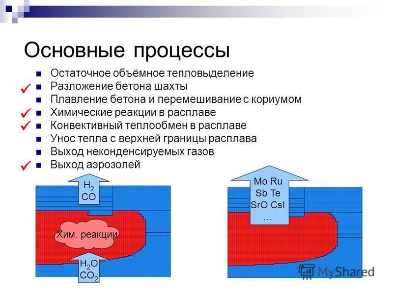 Основные процессы Остаточное объёмное тепловыделение Разложение бетона шахты Плавление бетона и перемешивание с кориумом Химические реакции в расплаве Конвективный теплообмен в расплаве Унос тепла с верхней границы расплава Выход неконденсируемых газ
