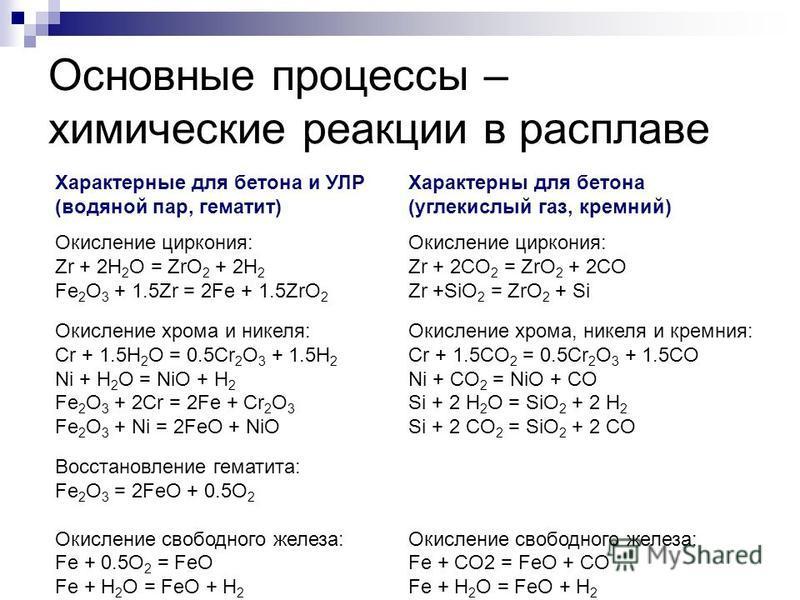 Основные процессы – химические реакции в расплаве Характерные для бетона и УЛР (водяной пар, гематит) Окисление циркония: Zr + 2H 2 O = ZrO 2 + 2H 2 Fe 2 O 3 + 1.5Zr = 2Fe + 1.5ZrO 2 Окисление хрома и никеля: Сr + 1.5H 2 O = 0.5Сr 2 O 3 + 1.5H 2 Ni +