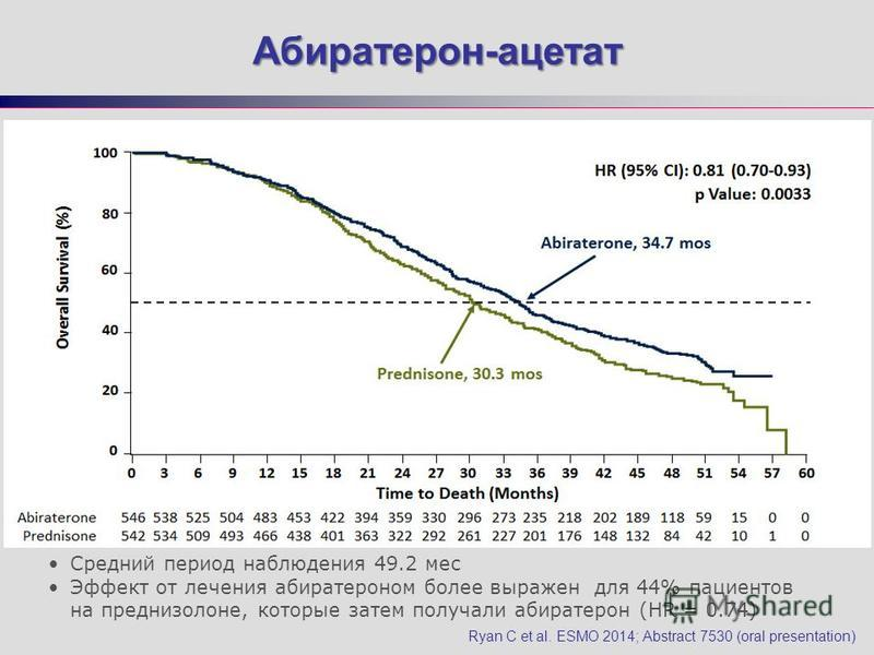 Абиратерон-ацетат Абиратерон-ацетат Ryan C et al. ESMO 2014; Abstract 7530 (oral presentation) Средний период наблюдения 49.2 мес Эффект от лечения абиратероном более выражен для 44% пациентов на преднизолоне, которые затем получали абиратерон (HR =