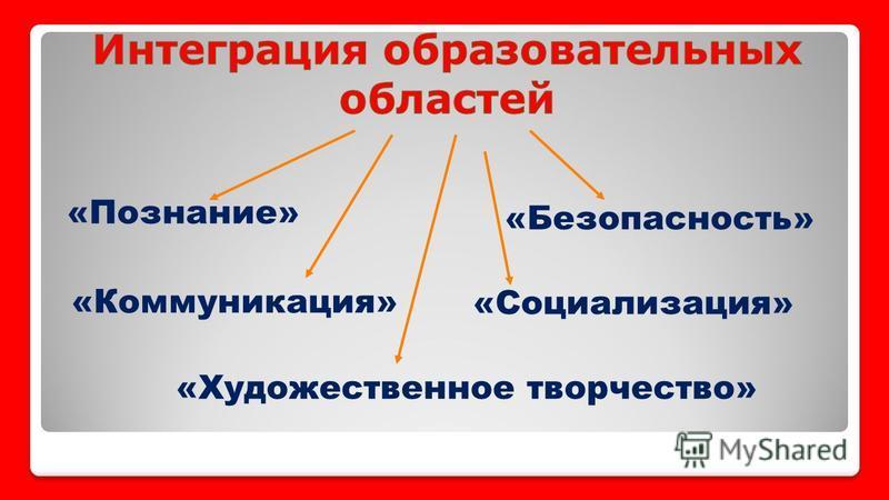 «Познание» «Коммуникация» «Социализация» «Художественное творчество» «Безопасность»