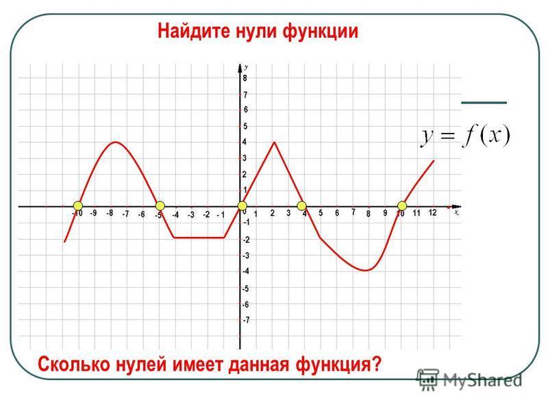 Значения аргумента, при которых функция обращается в нуль, называют нулями функции. Где в координатной плоскости находятся точки графика, абсциссы которых являются нулями функции? Ответ: На оси абсцисс (ось ОХ)