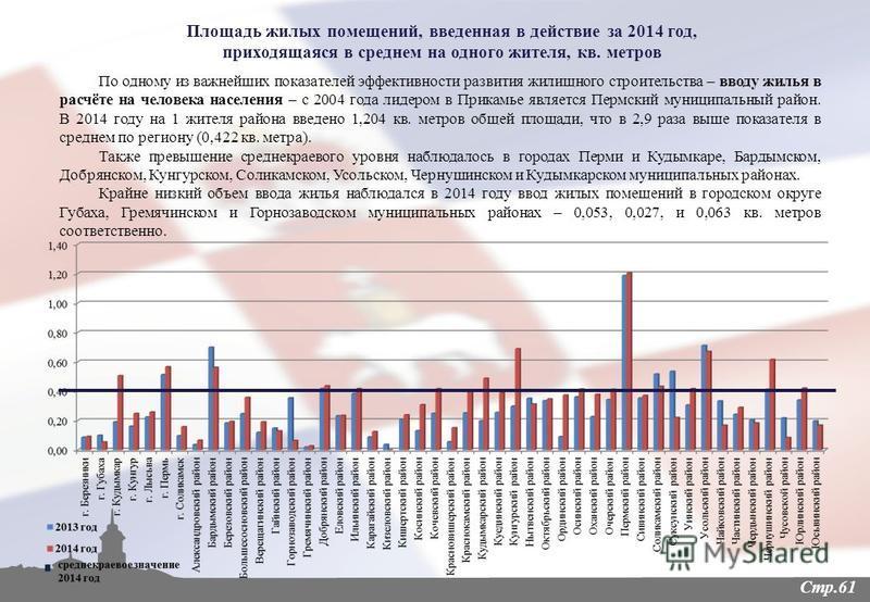Стр.61 По одному из важнейших показателей эффективности развития жилищного строительства – вводу жилья в расчёте на человека населения – с 2004 года лидером в Прикамье является Пермский муниципальный район. В 2014 году на 1 жителя района введено 1,20